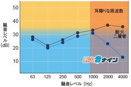 耐火音ナイン グラフ